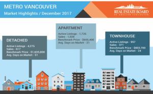 2017年12月大溫哥華房地產數據