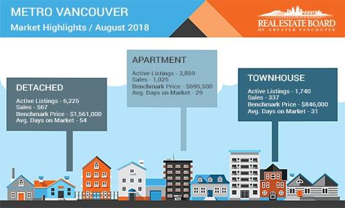 溫哥華房地產市場更新於2018年8月