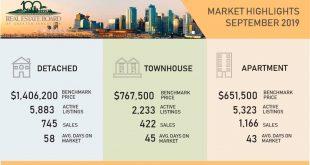 需求增加有助於住房市場達到平衡