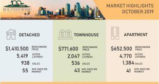 2019年10月大溫哥華房地產市場