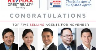 Remax Crest Burnaby - Top 5 Remax Selling Realtor in Burnaby Remax Nov 2019